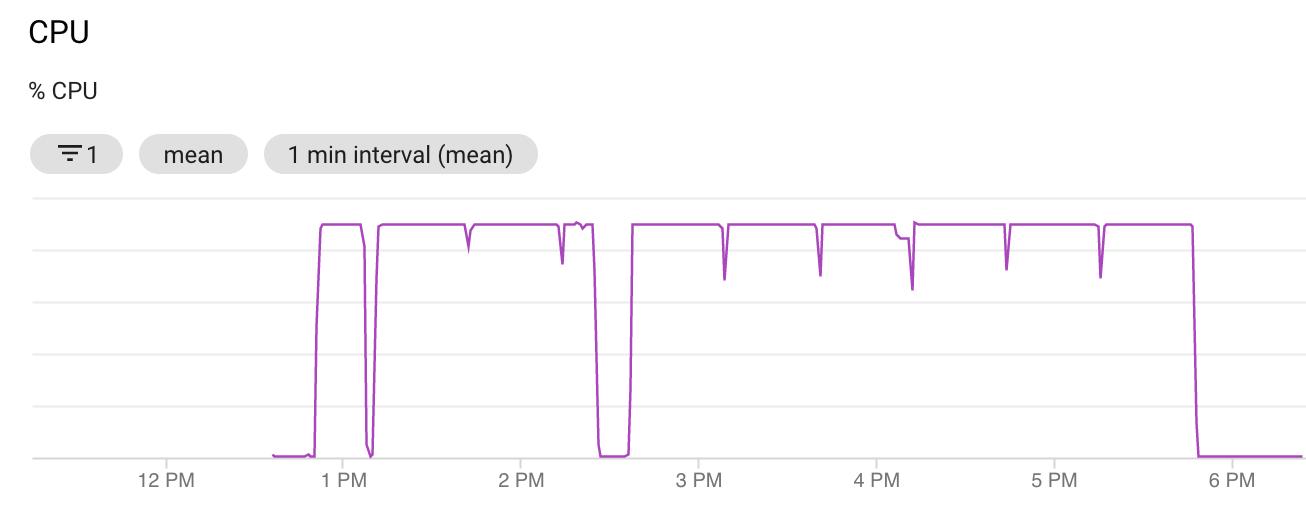 CPU-Graph